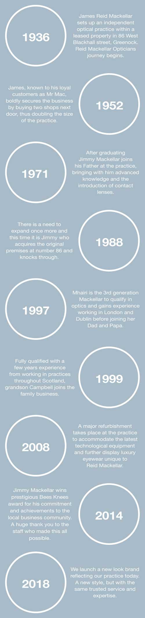 RM-Timeline-Mobile